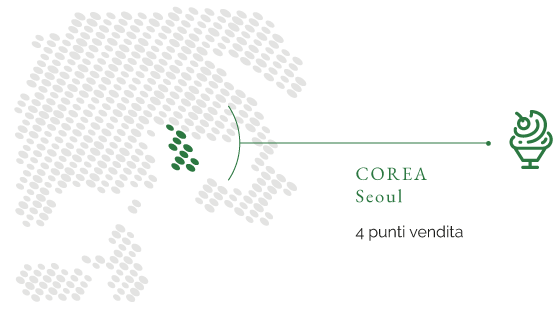 corea-it